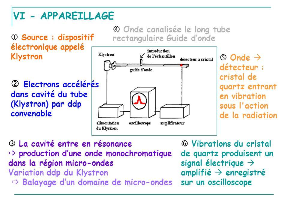 VI - APPAREILLAGE Source : dispositif électronique appelé Klystron Electrons accélérés dans cavité du tube (Klystron) par ddp convenable La cavité entre en résonance production dune onde monochromatique dans la région micro-ondes Variation ddp du Klystron Balayage dun domaine de micro-ondes Onde canalisée le long tube rectangulaire Guide donde Onde détecteur : cristal de quartz entrant en vibration sous l action de la radiation Vibrations du cristal de quartz produisent un signal électrique amplifié enregistré sur un oscilloscope