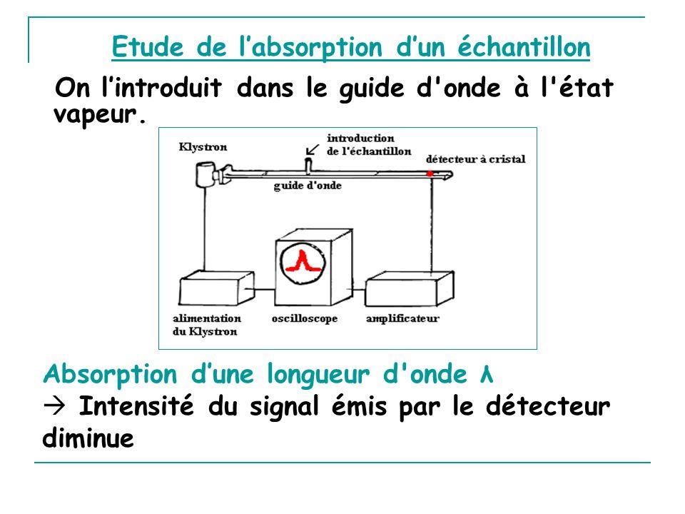 Etude de labsorption dun échantillon On lintroduit dans le guide d'onde à l'état vapeur. Absorption dune longueur d'onde λ Intensité du signal émis pa