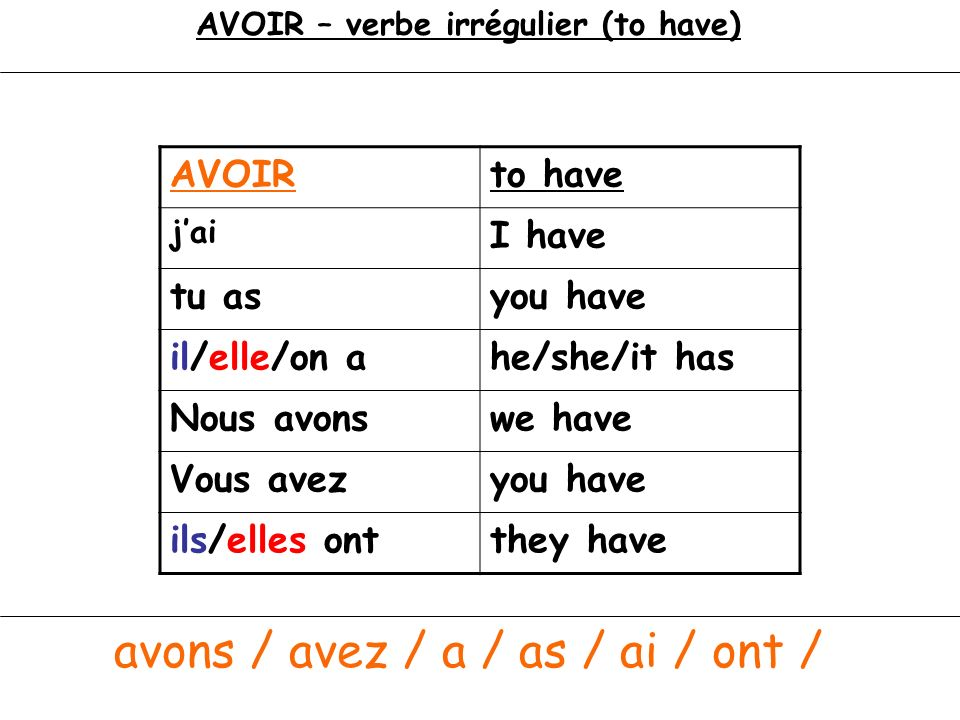 AVOIR – verbe irrégulier (to have) avons / avez / a / as / ai / ont / AVOIRto have jai I have tu asyou have il/elle/on ahe/she/it has Nous avonswe hav