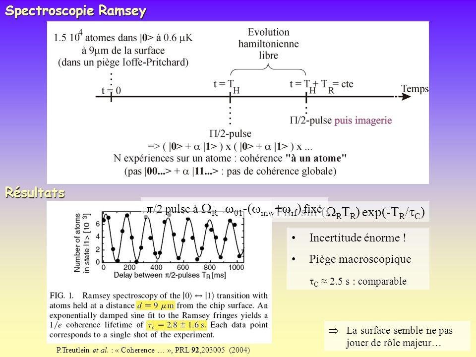 Spectroscopie Ramsey Résultats Incertitude énorme ! Piège macroscopique C 2.5 s : comparable La surface semble ne pas jouer de rôle majeur… P.Treutlei