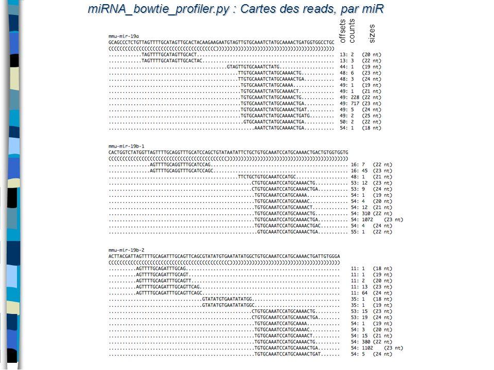 miRNA_bowtie_profiler.py : Cartes des reads, par miR offsetscountssizes