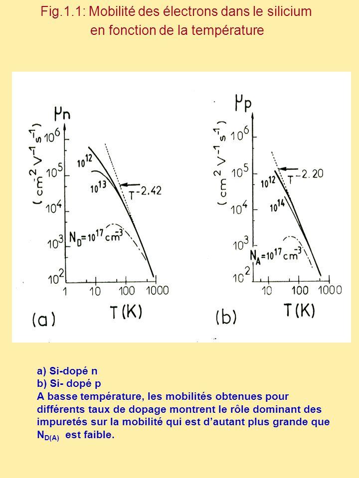 a) Si-dopé n b) Si- dopé p A basse température, les mobilités obtenues pour différents taux de dopage montrent le rôle dominant des impuretés sur la m