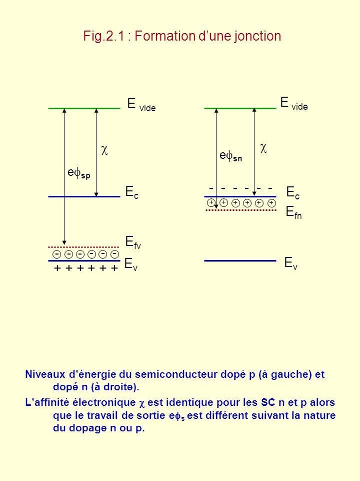 e 0 Fig.2.2 : Jonction p-n à léquilibre thermodynamique: Courants de diffusion et courants de conduction j dh Courant de conduction j de j ch j ce F(z) Courant de diffusion Le courant total est nul: j dh + j de + j ch + j ce = 0 Trous Électrons