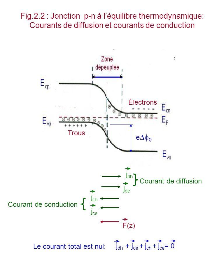 Fig.2.3 : Jonction pn abrupte à léquilibre thermodynamique: tension de diffusion et largeur de la zone dépeuplée E F est le niveau de Fermi de la jonction La zone dépeuplée a pour largeur : w= w n + w p La tension de diffusion est E cp – E cn Région n: n = N C exp[(E cn - E F )/k B T] = N D Région p: n po = N C exp[(E cp - E F )/k B T] = n i 2 /N A E cp E vn Zone dépeuplée e 0 wpwp wnwn E vp Électrons E cn EFEF Trous