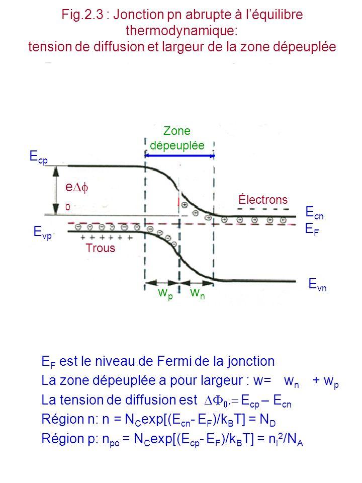 Fig.2.4: Jonction p-n abrupte à léquilibre: Zone dépeuplée, champ et potentiel a)Jonction p-n abrupte b)Concentration des porteurs p et n c)Densité volumique de charges d)Champ électrique F(z) e) Potentiel électrostatique (z) z (z) z z z z Zone dépeuplée Type p Type n z z z z z