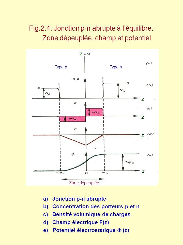 Fig.2.5 : Jonction pn polarisée en direct Quasi niveaux de Fermi Courants de diffusion et de conduction n (z=-w p ) = N D exp[ - e ( 0 – V)/k B T ] = n p0 exp[ e V/k B T ] eVeV e( 0 – V) E vn E cn E vp E vn E fp E fn j dh F(z) Courant de diffusion Courant de conduction j de j ch j ce
