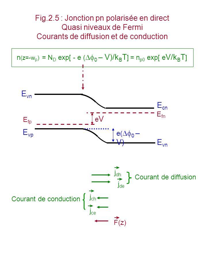 Fig.2.6 : Jonction pn polarisée en direct Densité des porteurs Concentration des porteurs Excès délectrons n Excès de trous p p(z) n(z) z n (z= - w p ) = n p0 (exp[ e V/k B T ] – 1) E vn eVeV e( 0 – V) E cn E vp E vn E fp E fn Injection de porteurs minoritaires n : région de diffusion p de largeur L n de lordre de 20 m.