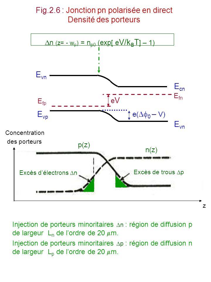 Fig.2.6 : Jonction pn polarisée en direct Densité des porteurs Concentration des porteurs Excès délectrons n Excès de trous p p(z) n(z) z n (z= - w p