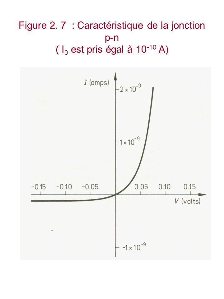 Figure 2. 7 : Caractéristique de la jonction p-n ( I 0 est pris égal à 10 -10 A)