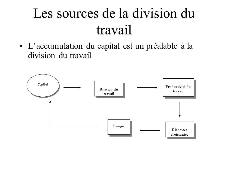 Les sources de la division du travail Laccumulation du capital est un préalable à la division du travail Capital Division du travail Productivité du t
