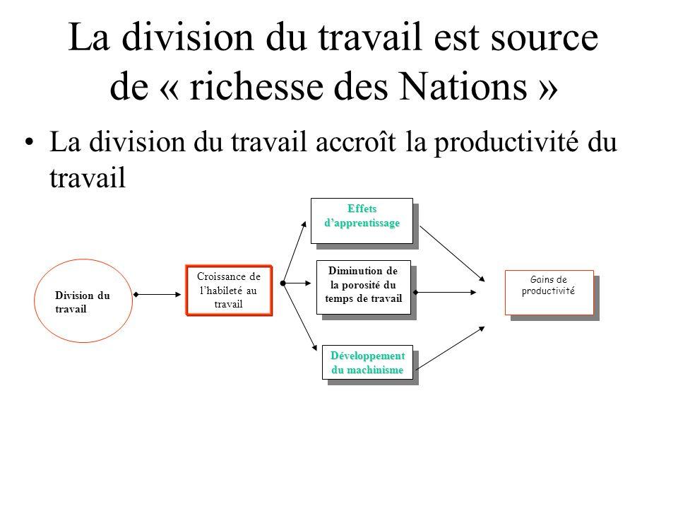 La division du travail est source de « richesse des Nations » La division du travail accroît la productivité du travail Division du travail Effets dap