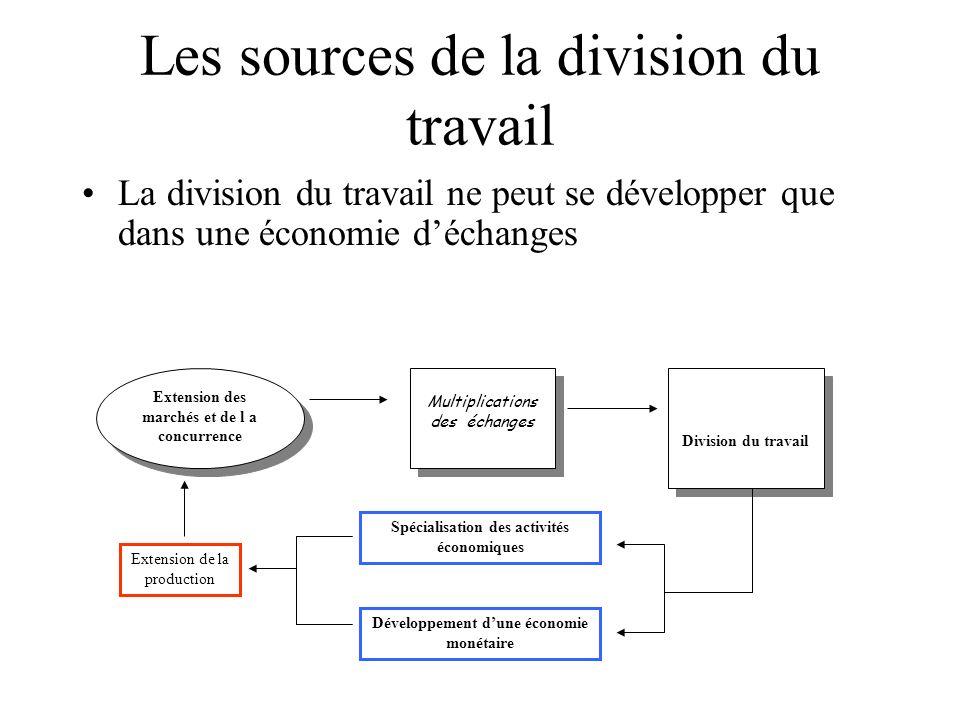 Les sources de la division du travail La division du travail ne peut se développer que dans une économie déchanges Extension des marchés et de l a con