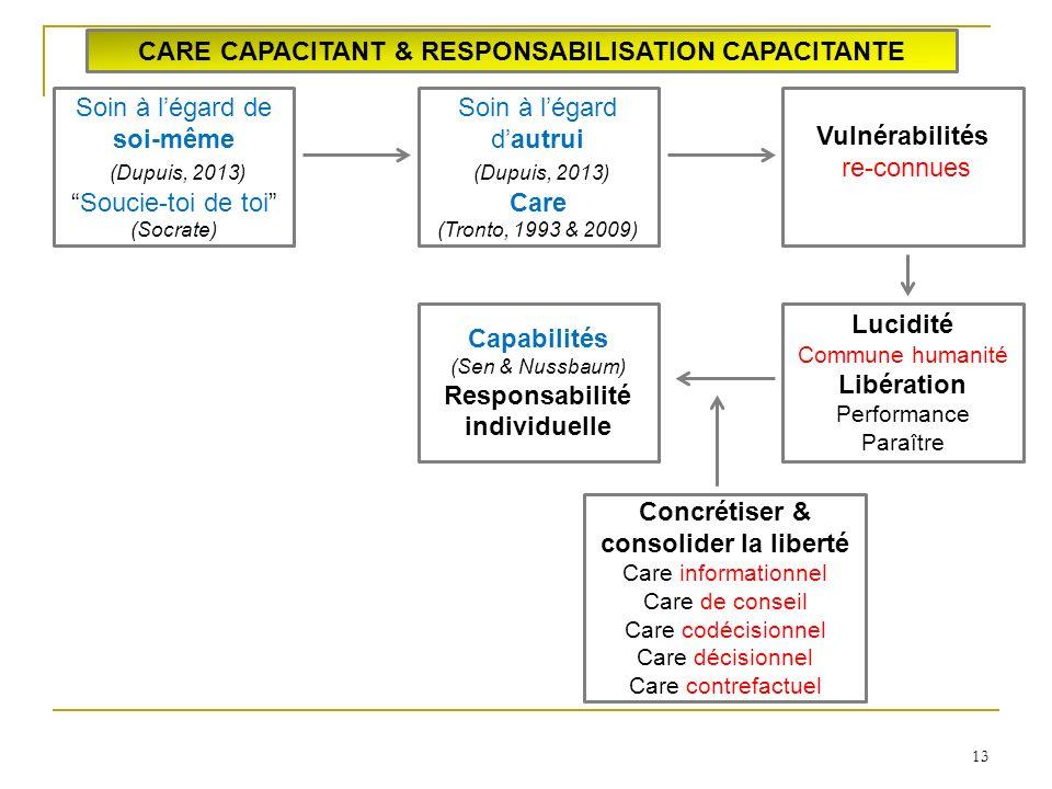 13 CARE CAPACITANT & RESPONSABILISATION CAPACITANTE Soin à légard de soi-même (Dupuis, 2013) Soucie-toi de toi (Socrate) Soin à légard dautrui (Dupuis, 2013) Care (Tronto, 1993 & 2009) Vulnérabilités re-connues Lucidité Commune humanité Libération Performance Paraître Capabilités (Sen & Nussbaum) Responsabilité individuelle Concrétiser & consolider la liberté Care informationnel Care de conseil Care codécisionnel Care décisionnel Care contrefactuel