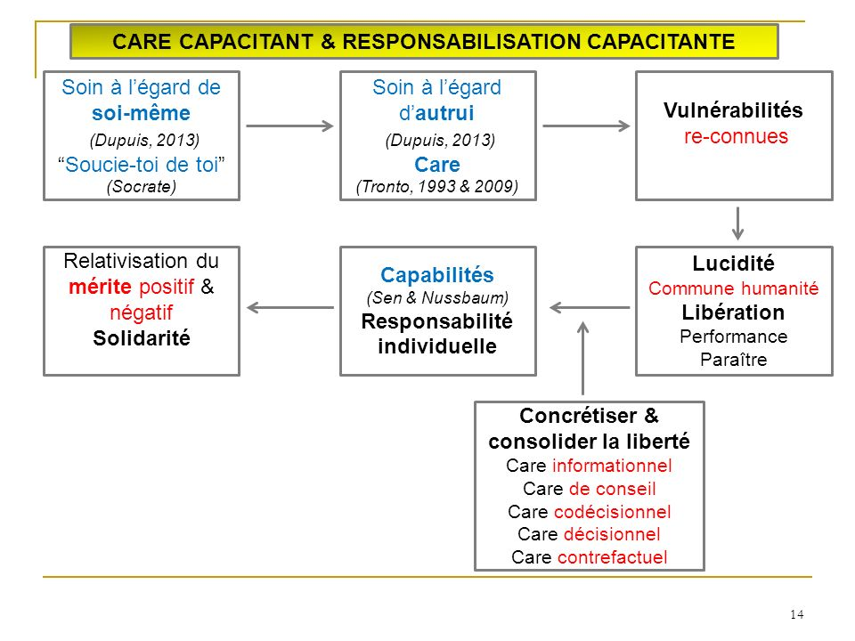 14 CARE CAPACITANT & RESPONSABILISATION CAPACITANTE Soin à légard de soi-même (Dupuis, 2013) Soucie-toi de toi (Socrate) Soin à légard dautrui (Dupuis, 2013) Care (Tronto, 1993 & 2009) Vulnérabilités re-connues Lucidité Commune humanité Libération Performance Paraître Capabilités (Sen & Nussbaum) Responsabilité individuelle Concrétiser & consolider la liberté Care informationnel Care de conseil Care codécisionnel Care décisionnel Care contrefactuel Relativisation du mérite positif & négatif Solidarité