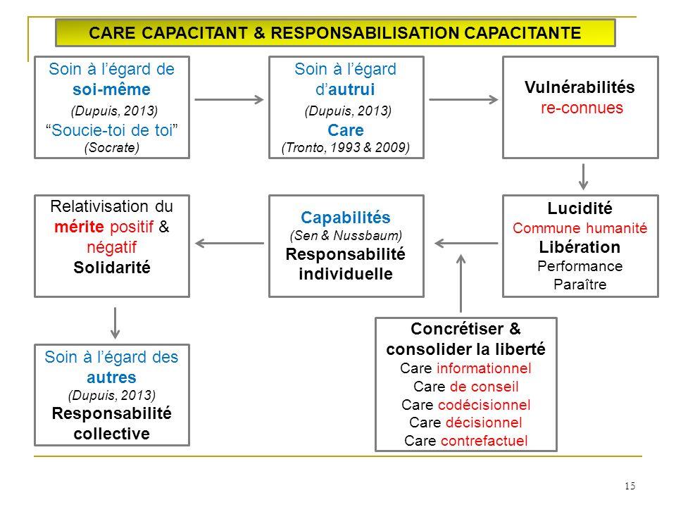 15 CARE CAPACITANT & RESPONSABILISATION CAPACITANTE Soin à légard de soi-même (Dupuis, 2013) Soucie-toi de toi (Socrate) Soin à légard dautrui (Dupuis, 2013) Care (Tronto, 1993 & 2009) Vulnérabilités re-connues Lucidité Commune humanité Libération Performance Paraître Capabilités (Sen & Nussbaum) Responsabilité individuelle Concrétiser & consolider la liberté Care informationnel Care de conseil Care codécisionnel Care décisionnel Care contrefactuel Relativisation du mérite positif & négatif Solidarité Soin à légard des autres (Dupuis, 2013) Responsabilité collective