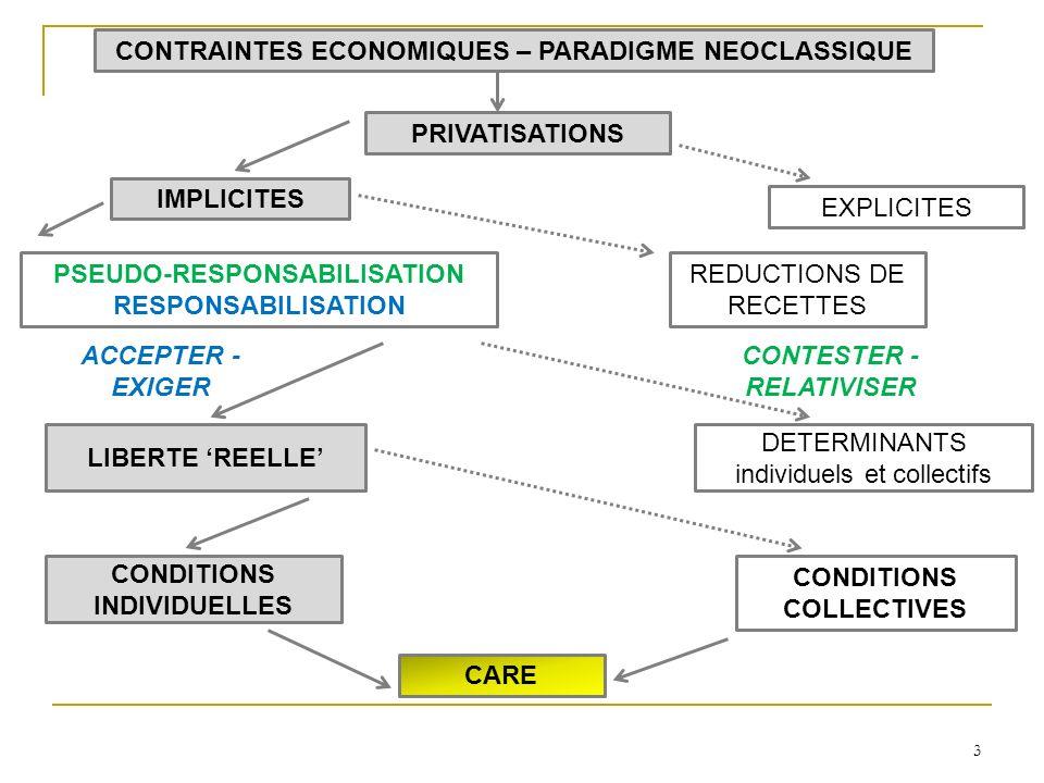 3 CONDITIONS INDIVIDUELLES CONDITIONS COLLECTIVES CARE LIBERTE REELLE DETERMINANTS individuels et collectifs PSEUDO-RESPONSABILISATION RESPONSABILISATION IMPLICITES EXPLICITES PRIVATISATIONS REDUCTIONS DE RECETTES CONTRAINTES ECONOMIQUES – PARADIGME NEOCLASSIQUE ACCEPTER - EXIGER CONTESTER - RELATIVISER