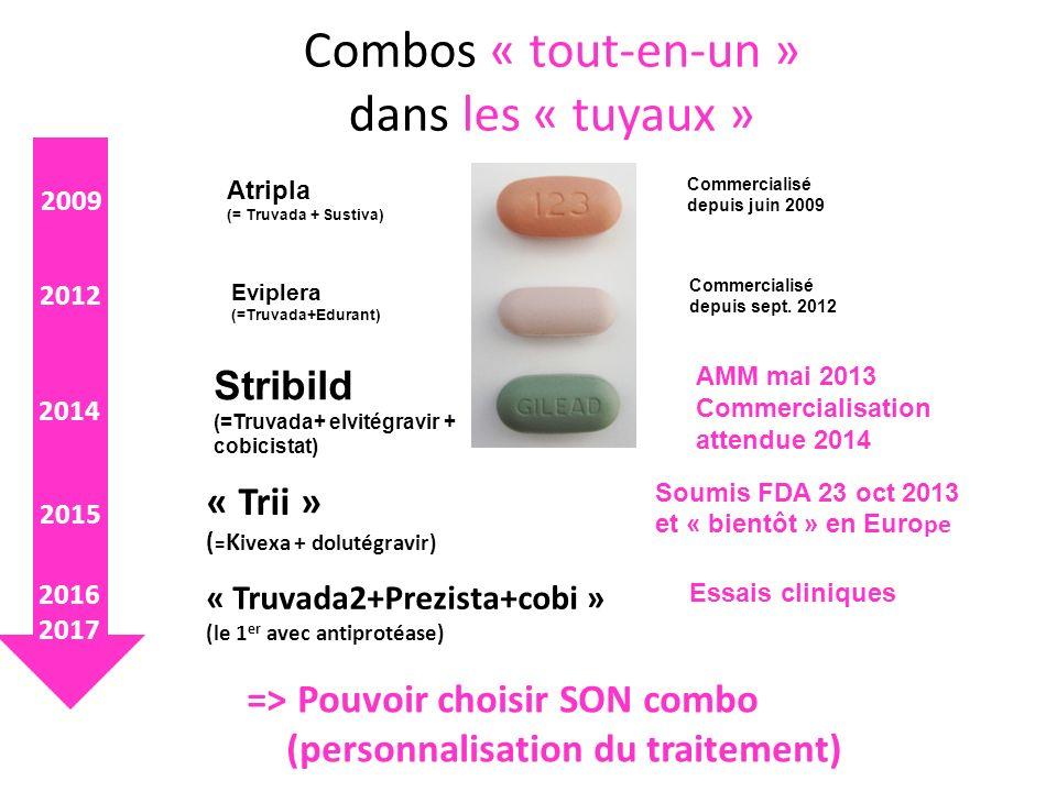 Combos « tout-en-un » dans les « tuyaux » Atripla (= Truvada + Sustiva) Eviplera (=Truvada+Edurant) Stribild (=Truvada+ elvitégravir + cobicistat) Commercialisé depuis juin 2009 AMM mai 2013 Commercialisation attendue 2014 « Trii » ( = K ivexa + dolutégravir) « Truvada2+Prezista+cobi » (le 1 er avec antiprotéase) => Pouvoir choisir SON combo (personnalisation du traitement) 2009 2012 2014 2015 2016 2017 Commercialisé depuis sept.