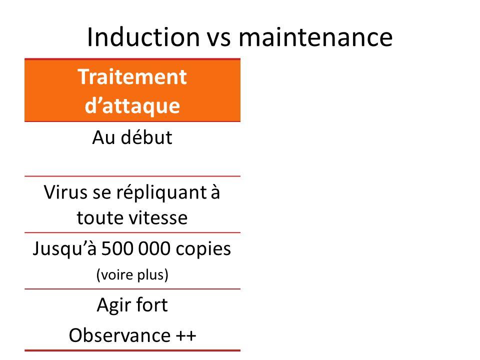 Induction vs maintenance Traitement dattaque Maintenance Au débutEnsuite Virus se répliquant à toute vitesse Virus déjà controlé Jusquà 500 000 copies