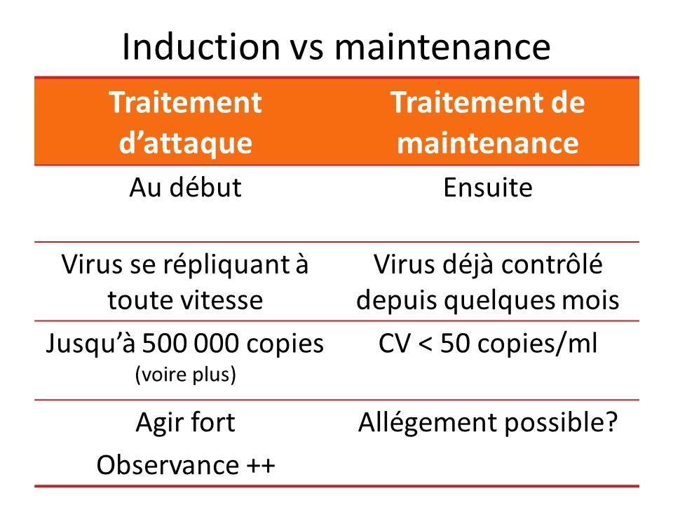 Induction vs maintenance Traitement dattaque Traitement de maintenance Au débutEnsuite Virus se répliquant à toute vitesse Virus déjà contrôlé depuis