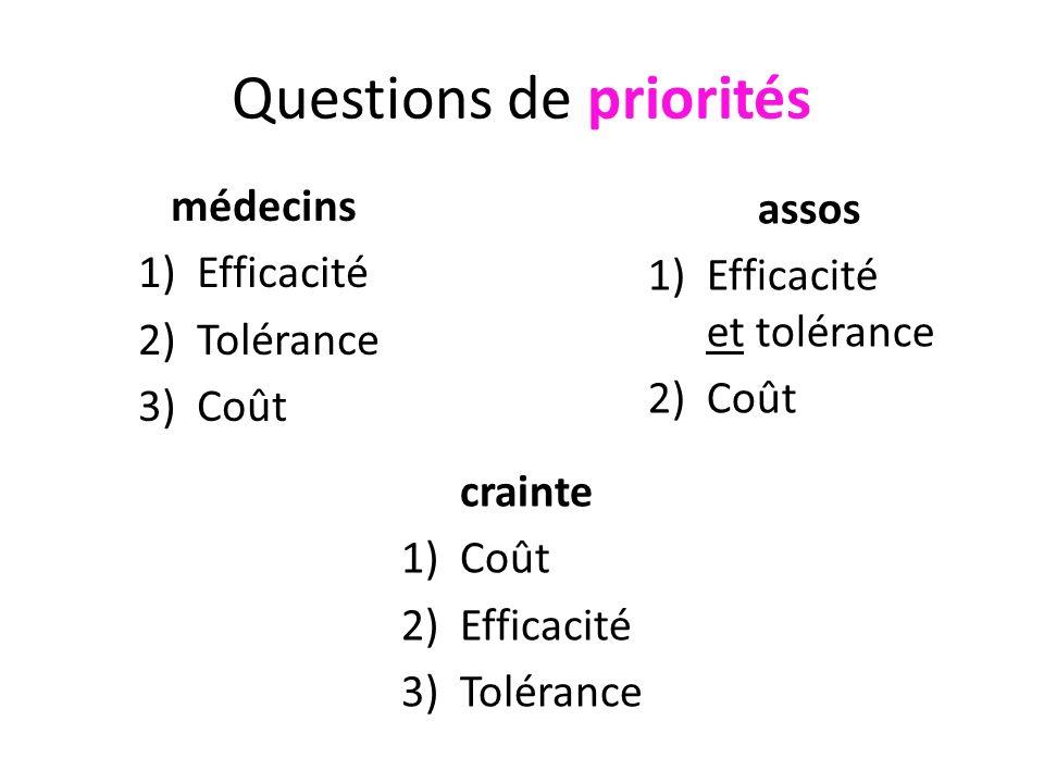 Questions de priorités médecins 1)Efficacité 2)Tolérance 3)Coût assos 1)Efficacité et tolérance 2)Coût crainte 1)Coût 2)Efficacité 3)Tolérance