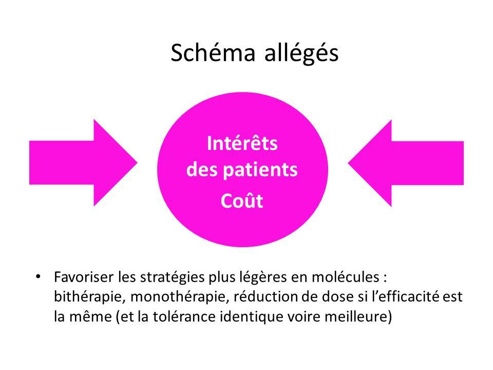 Schéma allégés Intérêts des patients Coût Favoriser les stratégies plus légères en molécules : bithérapie, monothérapie, réduction de dose si lefficac