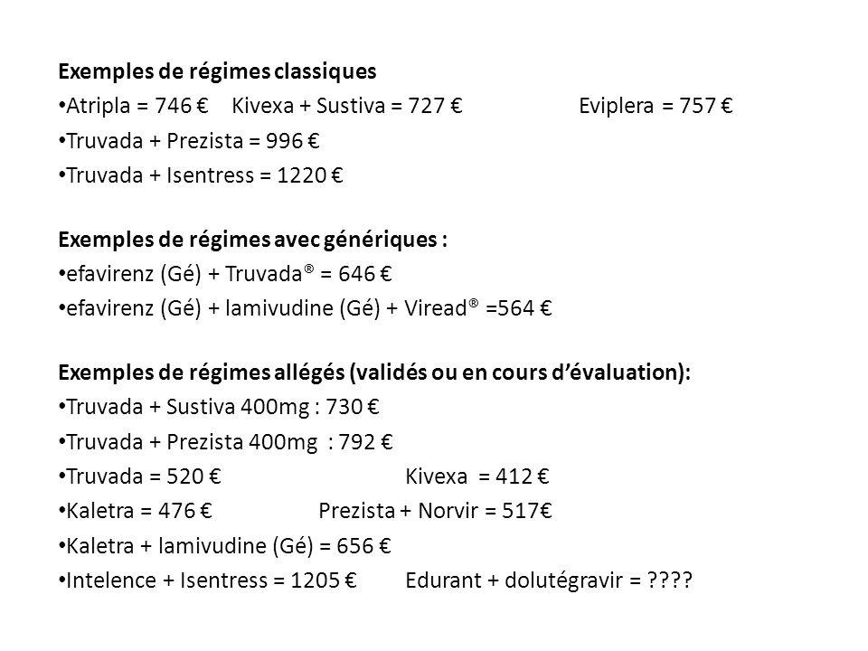 Exemples de régimes classiques Atripla = 746 Kivexa + Sustiva = 727 Eviplera = 757 Truvada + Prezista = 996 Truvada + Isentress = 1220 Exemples de rég