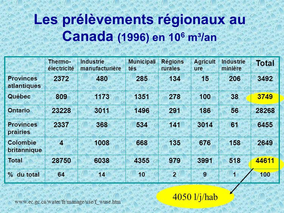 4050 l/j/hab Thermo- électricité Industrie manufacturière Municipali tés Régions rurales Agricult ure Industrie minière Total Provinces atlantiques 23