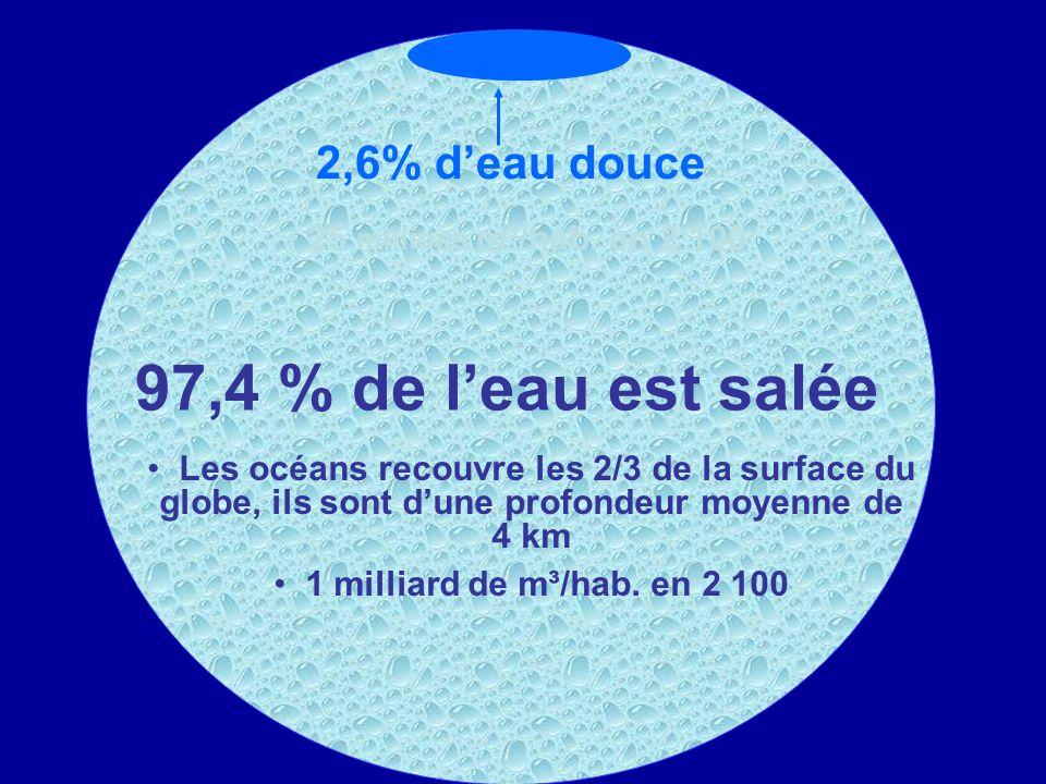 2 % de leau douce est sous la forme de banquises et glaciers (77 % de leau douce) 0,6 % de leau est souterraine 0,01% : eaux des lacs 0,001% : eaux des fleuves et rivières ( 2 000 m³/hab/an) 2,6% deau douce