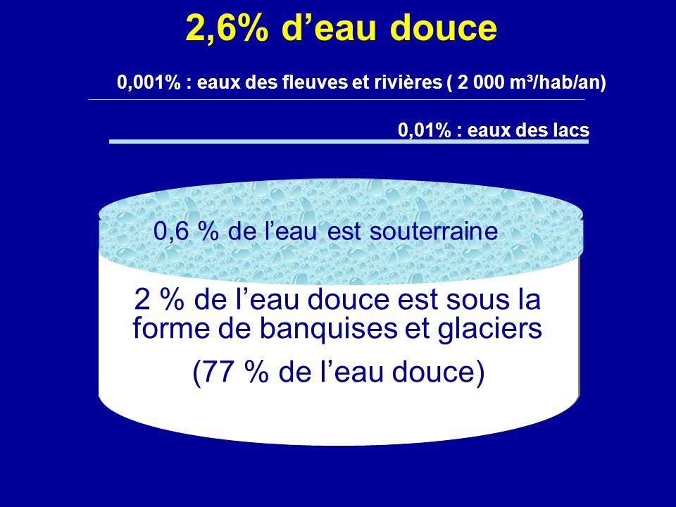 2 % de leau douce est sous la forme de banquises et glaciers (77 % de leau douce) 0,6 % de leau est souterraine 0,01% : eaux des lacs 0,001% : eaux de
