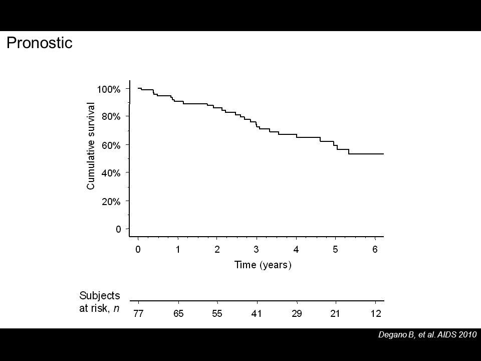Degano B, et al. AIDS 2010 Pronostic