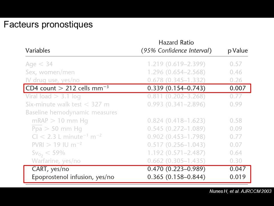 Facteurs pronostiques Nunes H, et al. AJRCCM 2003