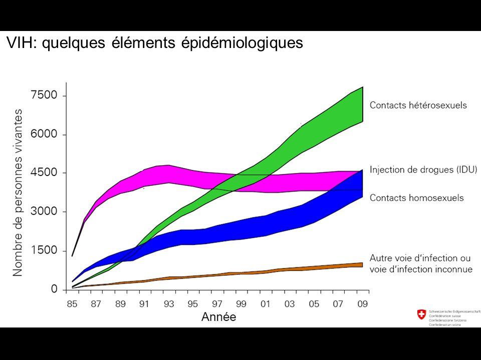 Zuber JP et al. Clinical Infectious Diseases 2004 Efficacité des traitements antirétroviraux