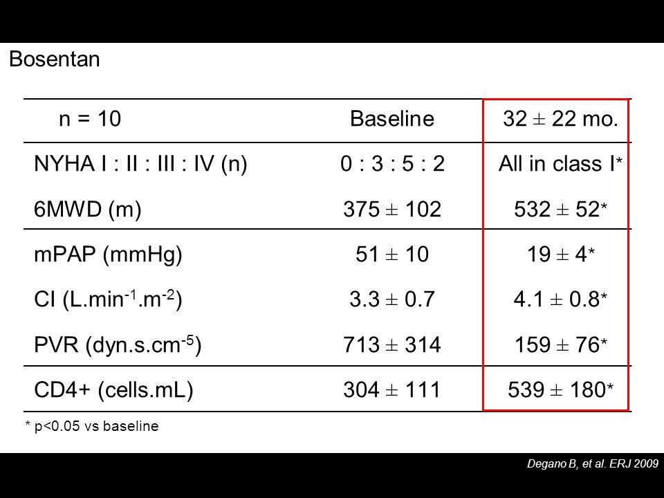 n = 10Baseline32 ± 22 mo. NYHA I : II : III : IV (n)0 : 3 : 5 : 2All in class I * 6MWD (m)375 ± 102532 ± 52 * mPAP (mmHg)51 ± 1019 ± 4 * CI (L.min -1.