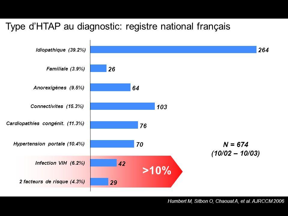 Type dHTAP au diagnostic: registre national français Humbert M, Sitbon O, Chaouat A, et al. AJRCCM 2006 29 42 70 76 103 64 26 264 2 facteurs de risque