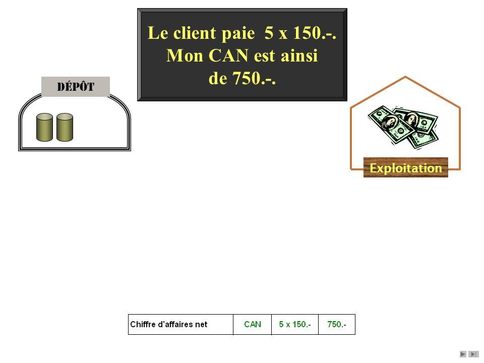 Dépôt Exploitation Le client paie 5 x 150.-. Mon CAN est ainsi de 750.-.