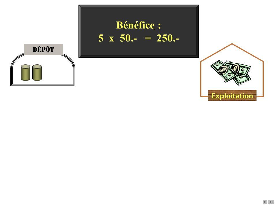 Dépôt Exploitation Bénéfice : 5 x 50.- = 250.-