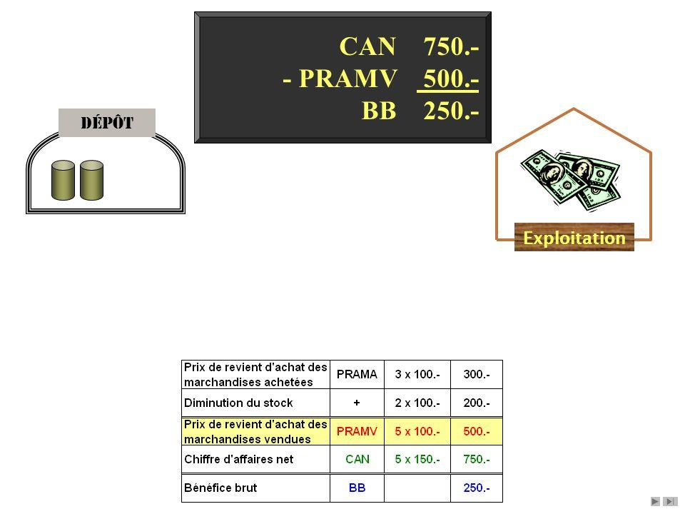 Dépôt Exploitation CAN 750.- - PRAMV 500.- BB 250.-