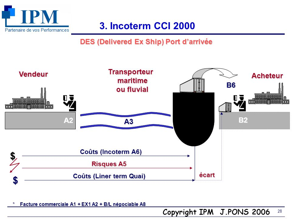 Copyright IPM J.PONS 2006 27 3. Incoterm CCI 2000 DAF (A3 i : avec rupture de charge) Utiliser de préférence DDU point frontière VendeurTransporteurs
