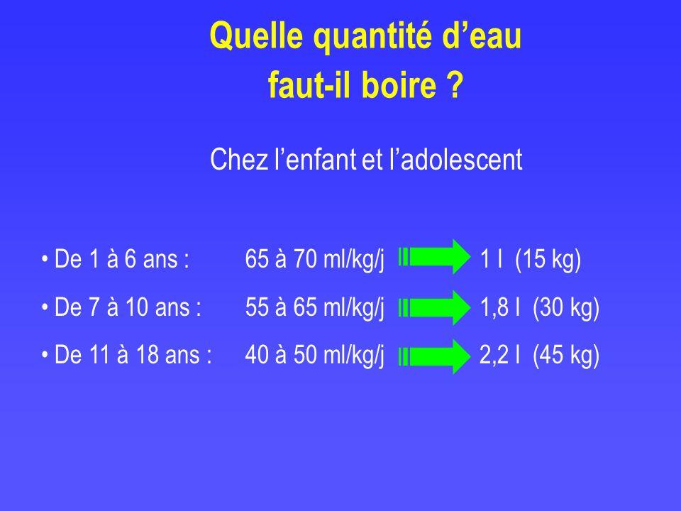 Quelle quantité deau faut-il boire ? Chez lenfant et ladolescent De 1 à 6 ans : 65 à 70 ml/kg/j 1 l (15 kg) De 7 à 10 ans : 55 à 65 ml/kg/j 1,8 l (30