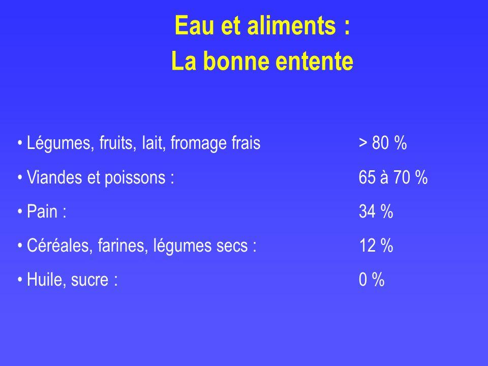 Eau et aliments : La bonne entente Légumes, fruits, lait, fromage frais > 80 % Viandes et poissons : 65 à 70 % Pain : 34 % Céréales, farines, légumes