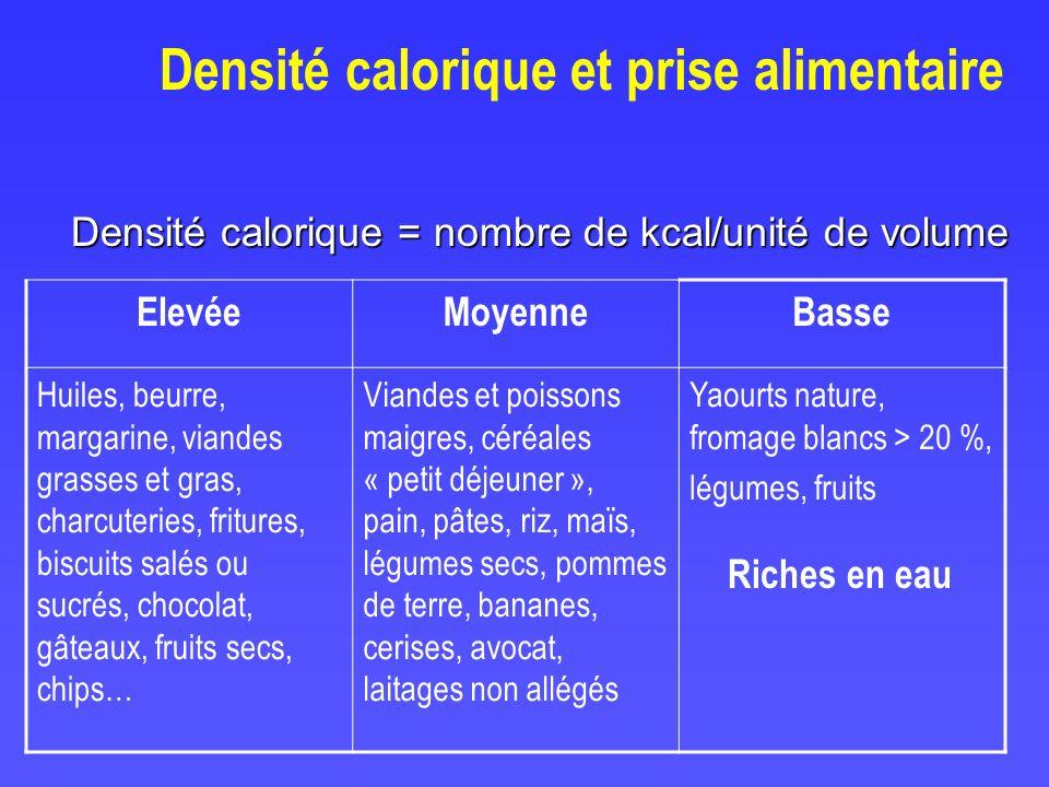 Densité calorique et prise alimentaire Densité calorique = nombre de kcal/unité de volume ElevéeMoyenneBasse Huiles, beurre, margarine, viandes grasse