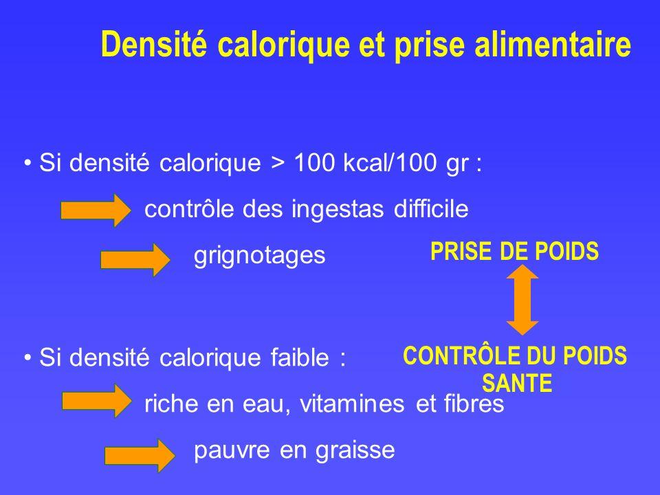 Densité calorique et prise alimentaire Si densité calorique > 100 kcal/100 gr : contrôle des ingestas difficile grignotages Si densité calorique faibl
