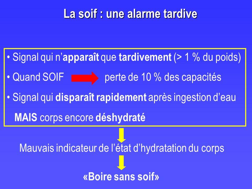 Boire pour compenser les pertes Urines et selles : 1,5 l/j Respiration : 0,3 l/j Transpiration : 0,1 l/j à 10 l !.