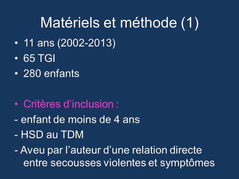 Matériels et méthode (1) 11 ans (2002-2013) 65 TGI 280 enfants Critères dinclusion : - enfant de moins de 4 ans - HSD au TDM - Aveu par lauteur dune r