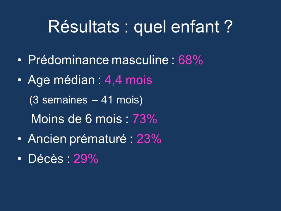 Résultats : quel enfant ? Prédominance masculine : 68% Age médian : 4,4 mois (3 semaines – 41 mois) Moins de 6 mois : 73% Ancien prématuré : 23% Décès