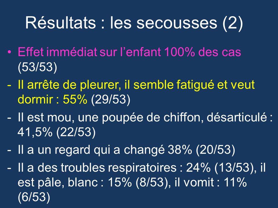 Résultats : les secousses (2) Effet immédiat sur lenfant 100% des cas (53/53) -Il arrête de pleurer, il semble fatigué et veut dormir : 55% (29/53) -I