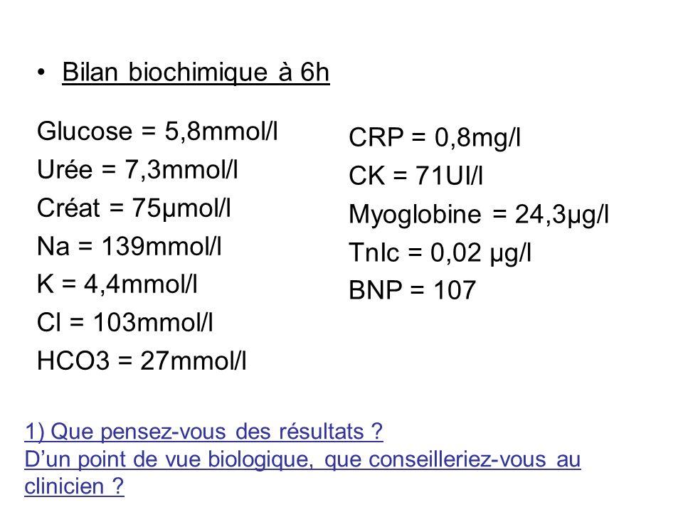 Bilan biochimique à 6h Glucose = 5,8mmol/l Urée = 7,3mmol/l Créat = 75µmol/l Na = 139mmol/l K = 4,4mmol/l Cl = 103mmol/l HCO3 = 27mmol/l CRP = 0,8mg/l
