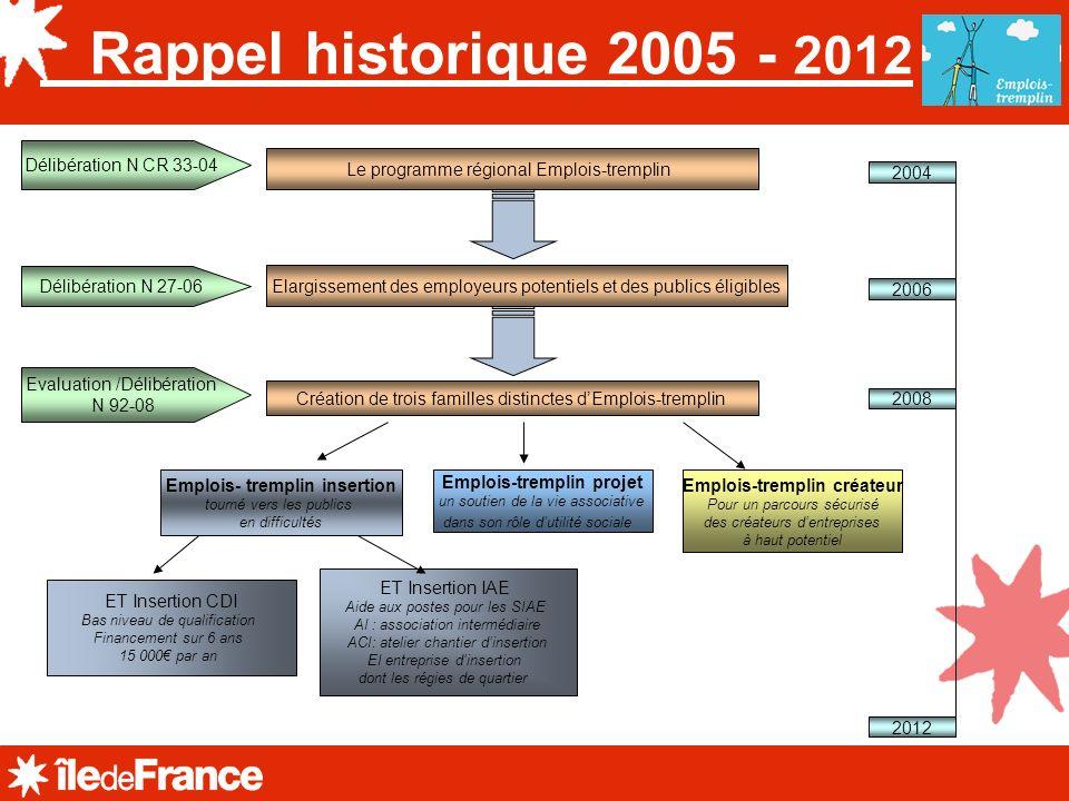 Rappel historique 2005 - 2012 Le programme régional Emplois-tremplin Elargissement des employeurs potentiels et des publics éligibles 2004 Création de