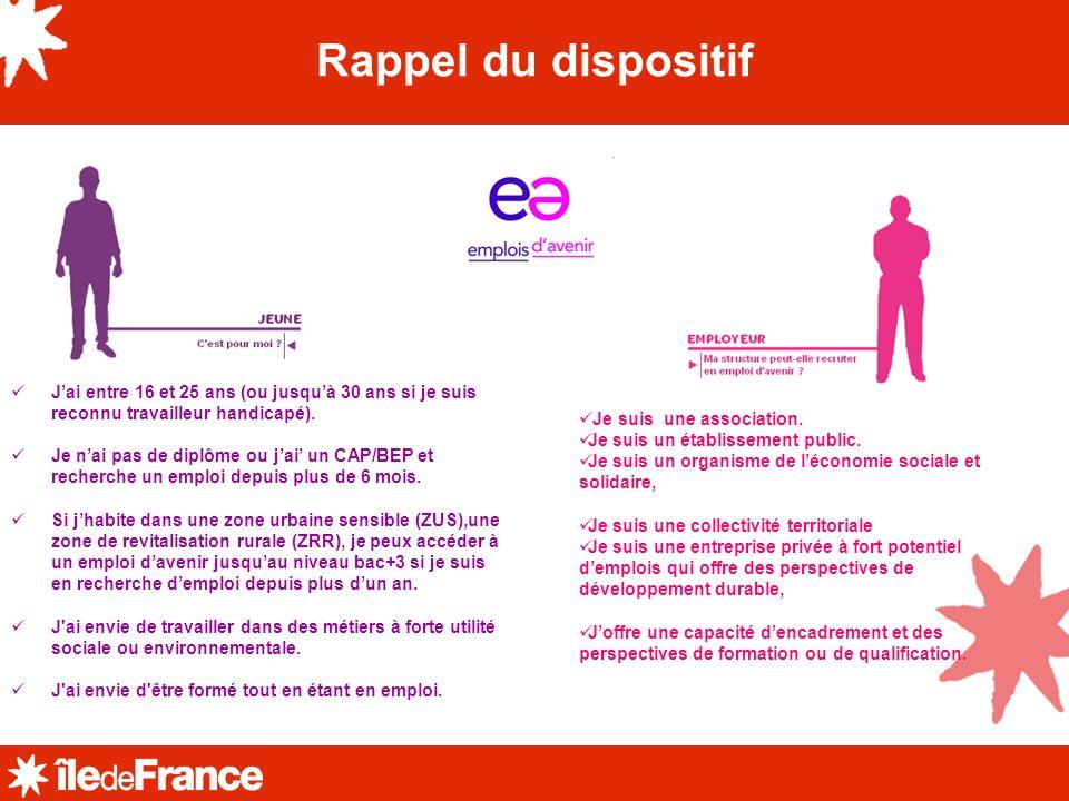 La Région contribue fortement à la réussite du dispositif Emplois davenir Complément de rémunération (ARREA) Le cofinancement de la formation La Région employeuse dEmplois davenir 1 2 3