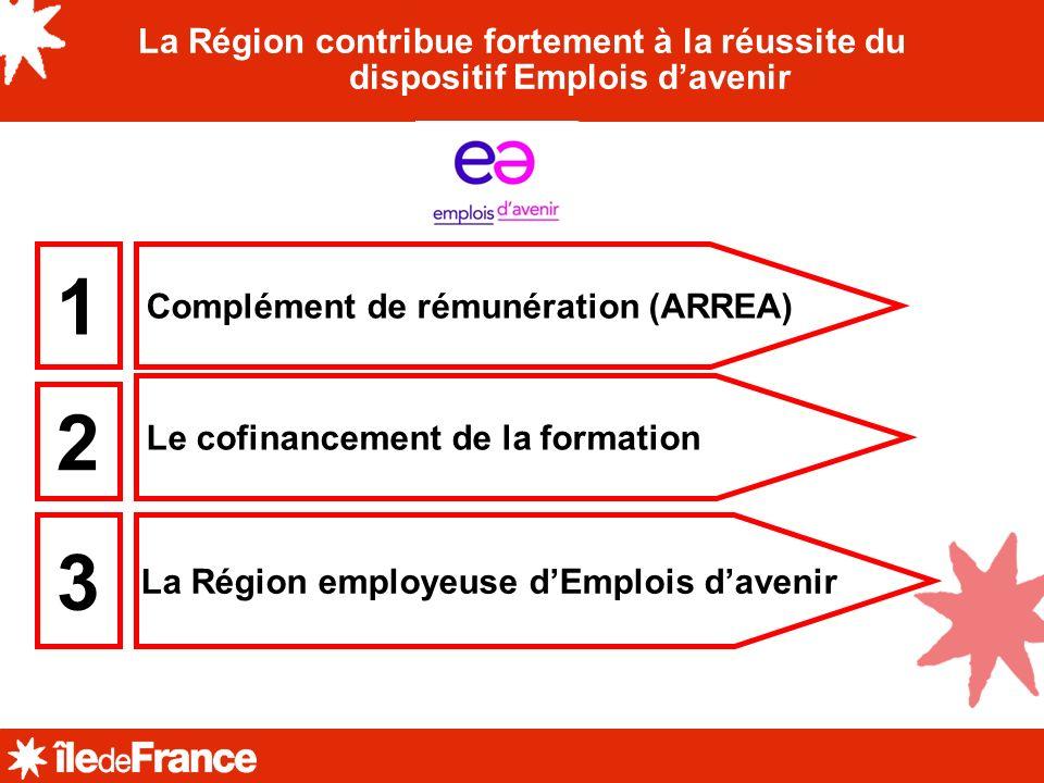 La Région contribue fortement à la réussite du dispositif Emplois davenir Complément de rémunération (ARREA) Le cofinancement de la formation La Régio
